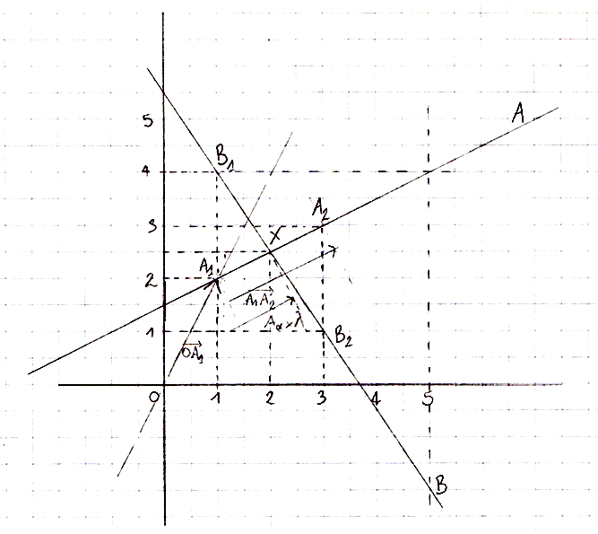 how to find point of intersection between two lines